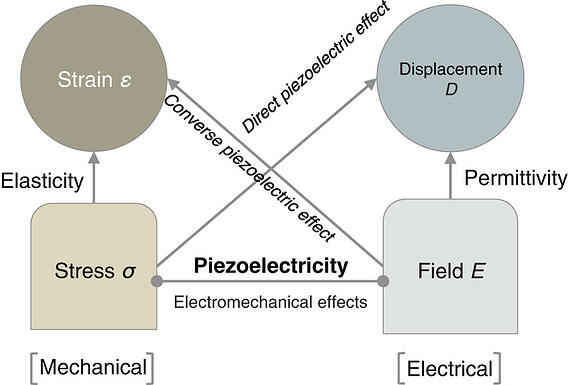 piezoelectric-mechanical-electrical-coupling