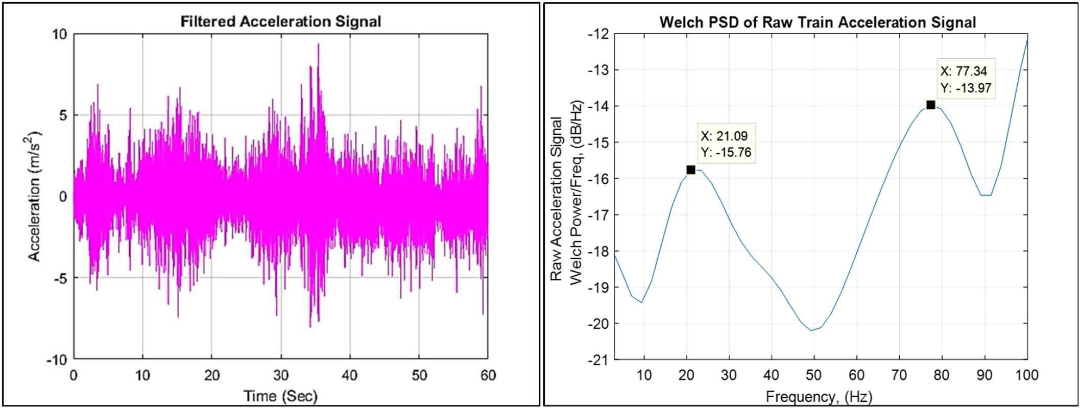 train-vibration-data