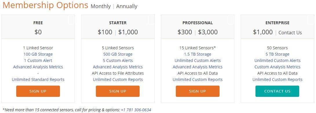 enDAQ Cloud subscription tiers